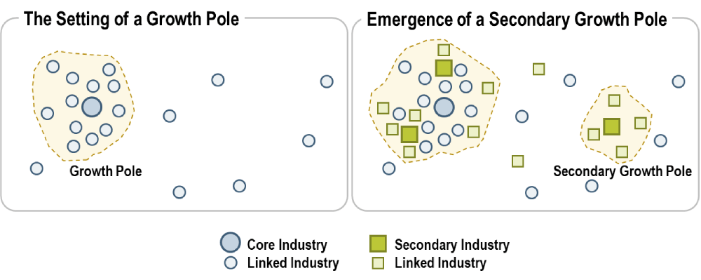 Growth centers and growth pole
