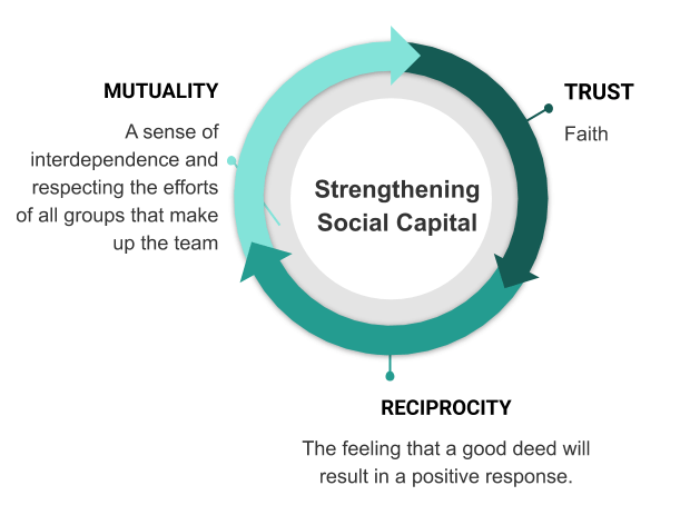 social capital - Social Well-Being